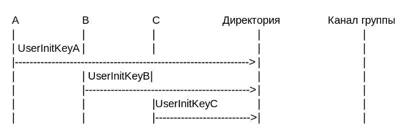IETF предложили новый стандарт для обмена сообщениями — что нужно знать - 2