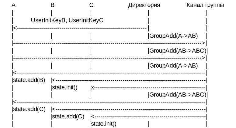 IETF предложили новый стандарт для обмена сообщениями — что нужно знать - 3