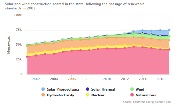 Калифорния на пороге полного отказа от углерода при производстве энергии - 2