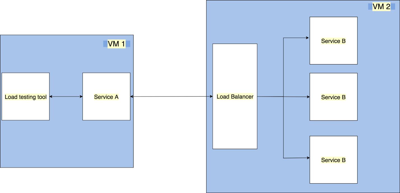 Организация эффективного взаимодействия микросервисов - 5
