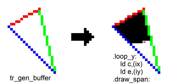 Создание 1k intro Chaos для ZX-Spectrum - 2