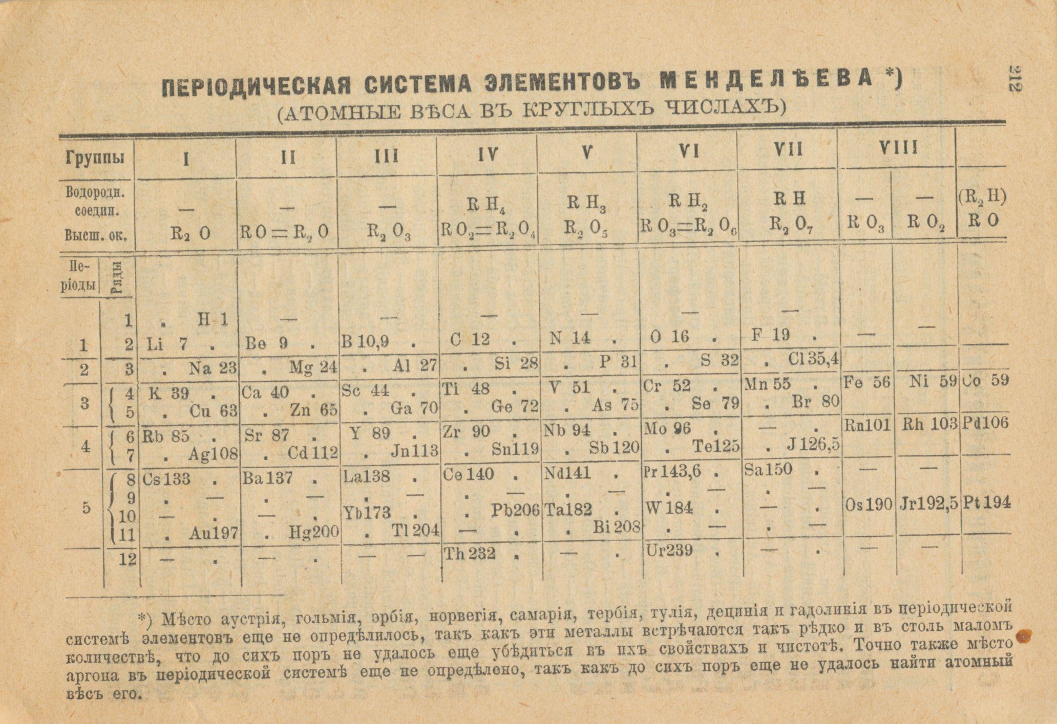 1 сентября 110 лет назад: тригонометрия, курс доллара и бенгальские огни - 13