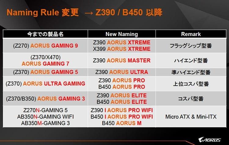 Gigabyte готовит геймерскую матплату Z390 Aorus Elite