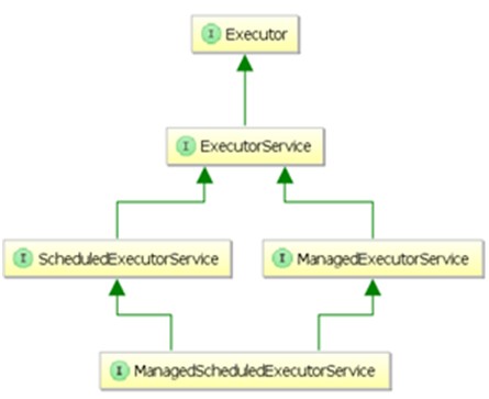 Java EE Concurrency API - 4