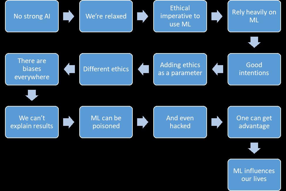 Этические вопросы искусственного интеллекта - 29