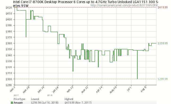 Рост цен на процессоры Intel может продолжиться из-за дефицита поставок