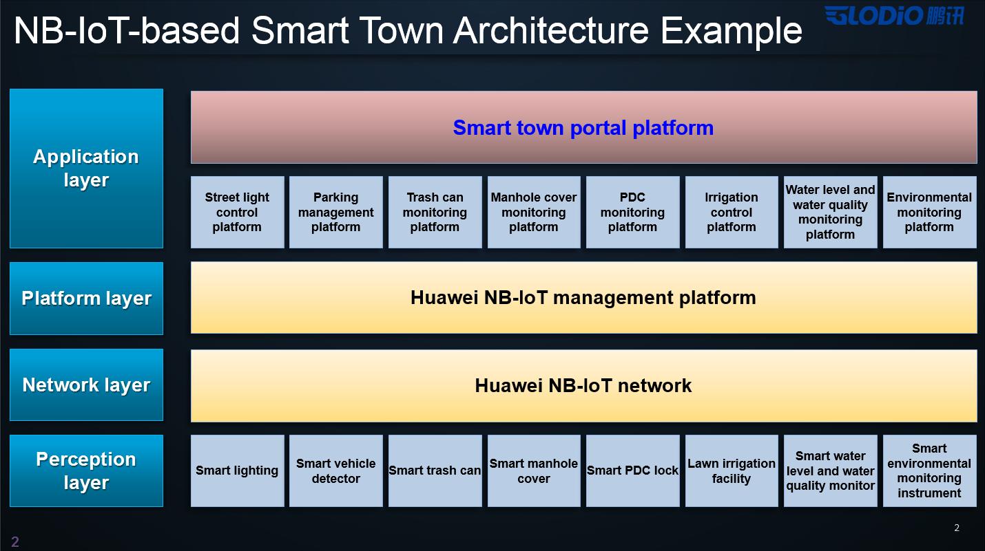 Умный город изнутри — взгляд Huawei - 13