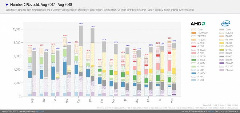 AMD увеличила отрыв от Intel в продажах немецкого магазина Mindfactory