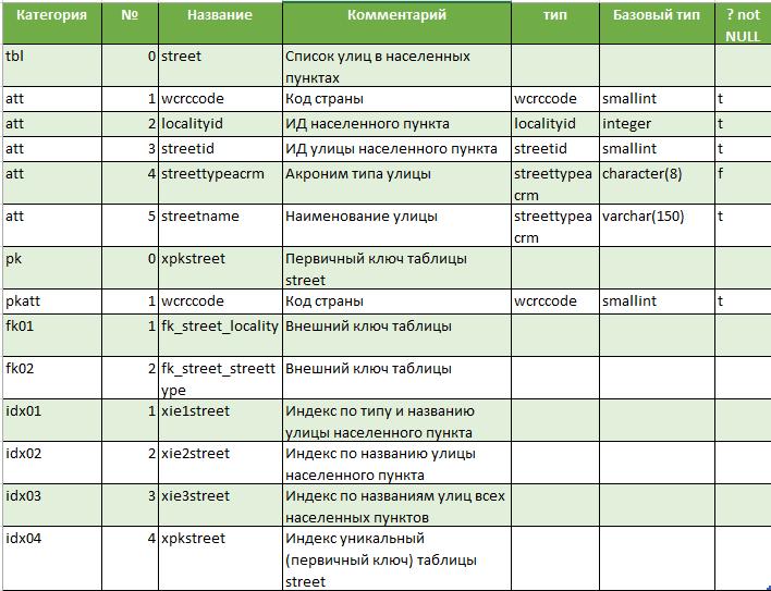 Функции для документирования баз данных PostgreSQL. Окончание - 18