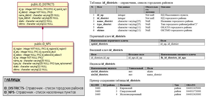 Функции для документирования баз данных PostgreSQL. Окончание - 20