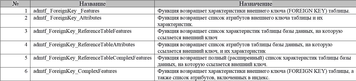 Функции для документирования баз данных PostgreSQL. Окончание - 8