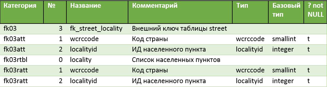 Функции для документирования баз данных PostgreSQL. Окончание - 9