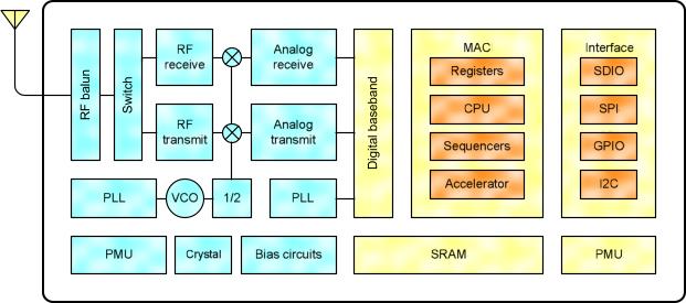 Новые возможности FLProg – ESP8266 как контроллер, а не модем - 2
