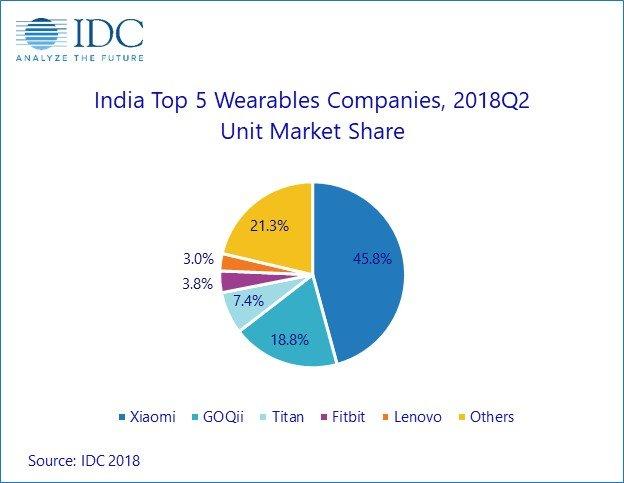 Apple не входит в число лидеров рынка носимой электроники Индии