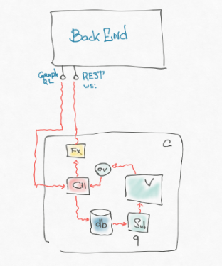 Make frontend «backend» again - 5