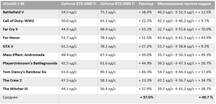 Игровые тесты GeForce RTX 2080 Ti: на треть быстрее GeForce GTX 1080 Ti
