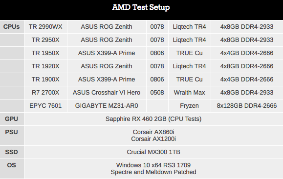 Монстры после каникул: AMD Threadripper 2990WX 32-Core и 2950X 16-Core (часть 2) - 3
