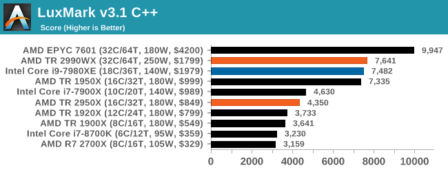 Монстры после каникул: AMD Threadripper 2990WX 32-Core и 2950X 16-Core (часть 3 — тесты) - 17