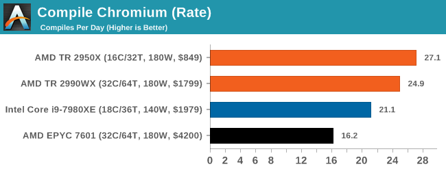 Монстры после каникул: AMD Threadripper 2990WX 32-Core и 2950X 16-Core (часть 3 — тесты) - 21