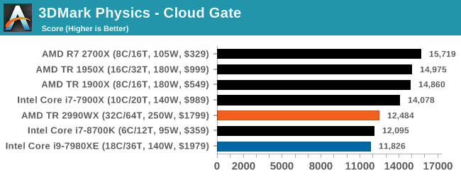 Монстры после каникул: AMD Threadripper 2990WX 32-Core и 2950X 16-Core (часть 3 — тесты) - 23