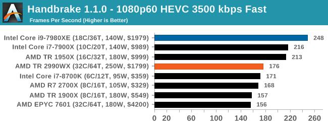 Монстры после каникул: AMD Threadripper 2990WX 32-Core и 2950X 16-Core (часть 3 — тесты) - 31