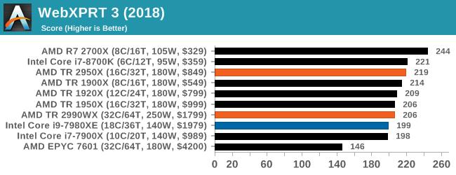 Монстры после каникул: AMD Threadripper 2990WX 32-Core и 2950X 16-Core (часть 3 — тесты) - 37