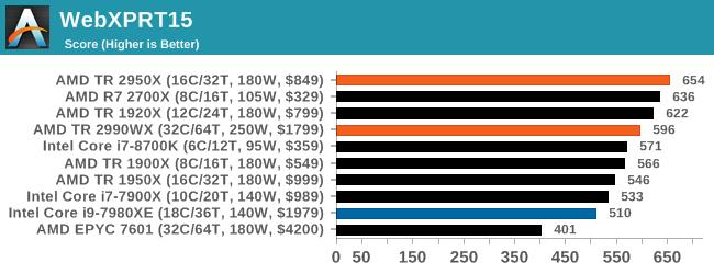Монстры после каникул: AMD Threadripper 2990WX 32-Core и 2950X 16-Core (часть 3 — тесты) - 38