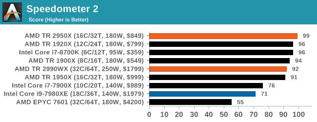 Монстры после каникул: AMD Threadripper 2990WX 32-Core и 2950X 16-Core (часть 3 — тесты) - 39