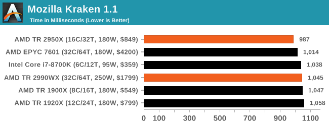 Монстры после каникул: AMD Threadripper 2990WX 32-Core и 2950X 16-Core (часть 3 — тесты) - 41