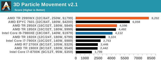 Монстры после каникул: AMD Threadripper 2990WX 32-Core и 2950X 16-Core (часть 3 — тесты) - 5