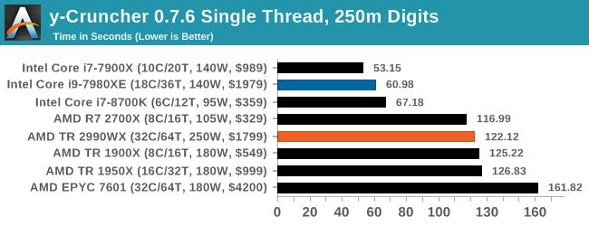 Монстры после каникул: AMD Threadripper 2990WX 32-Core и 2950X 16-Core (часть 3 — тесты) - 9