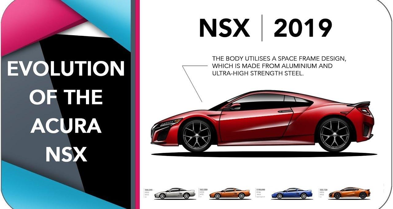 Эволюция спорткара Honda NSX: видео