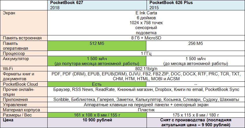 Обзор ридера PocketBook 627: средний класс с подсветкой, Wi-Fi и облачным сервисом - 2