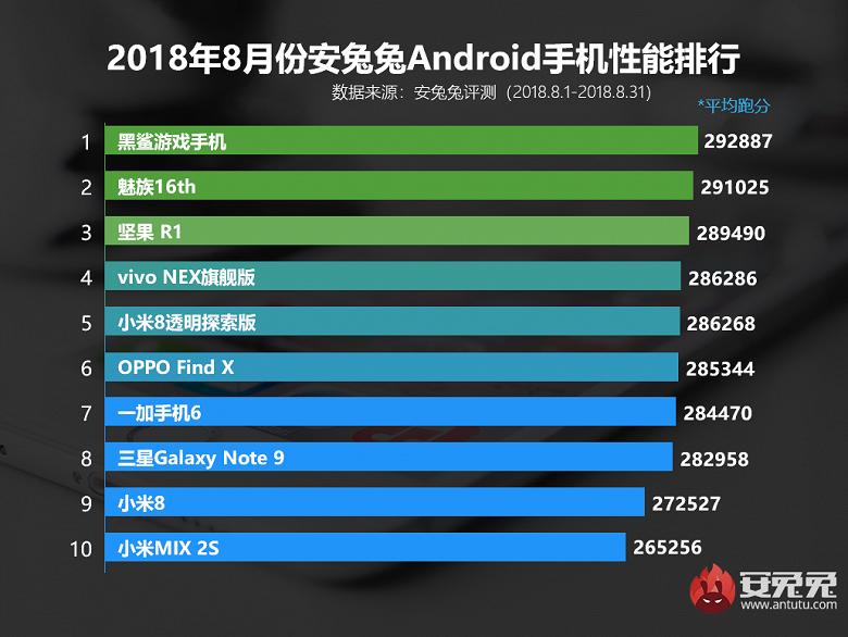 В AnTuTu назвали самые производительные смартфоны - 2