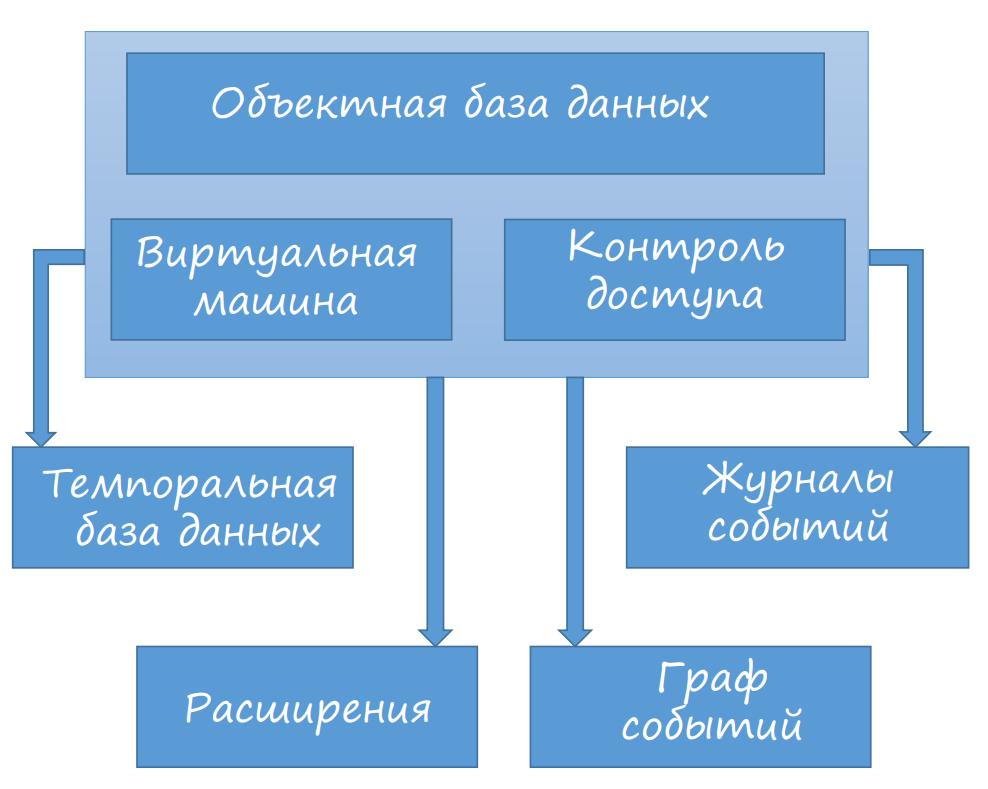 A7 Data Server: управление данными онлайн - 3