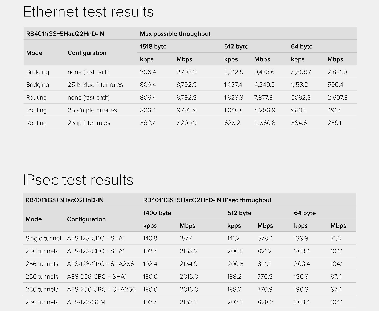 Результаты тестирования производительности