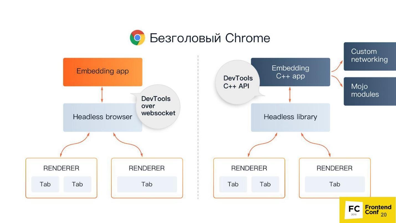 Как работает Headless Chrome - 5