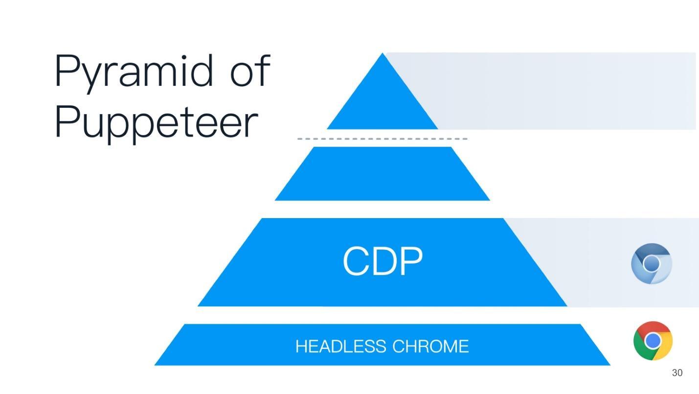 Как работает Headless Chrome - 7