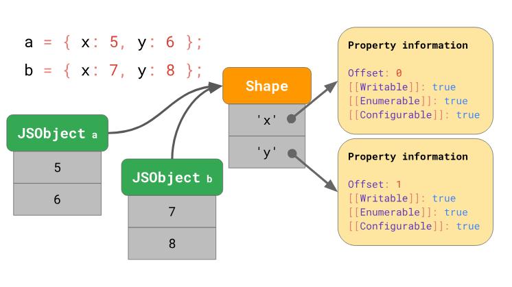 Оптимизация работы с прототипами в JavaScript-движках - 11