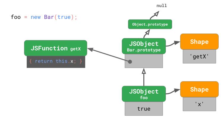 Оптимизация работы с прототипами в JavaScript-движках - 13