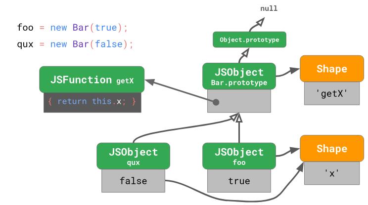 Оптимизация работы с прототипами в JavaScript-движках - 14