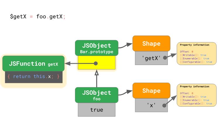Оптимизация работы с прототипами в JavaScript-движках - 15