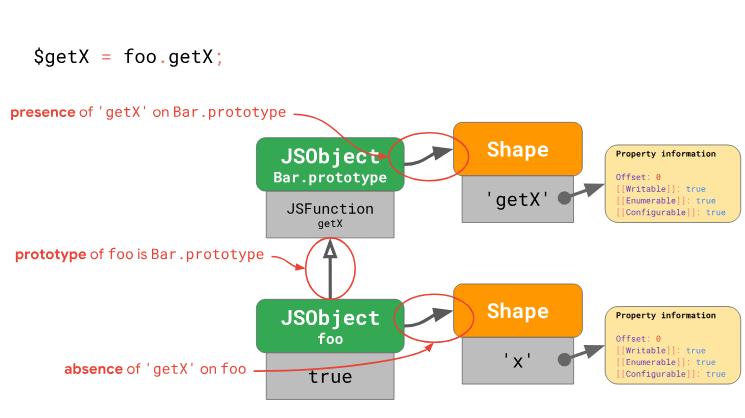 Оптимизация работы с прототипами в JavaScript-движках - 16