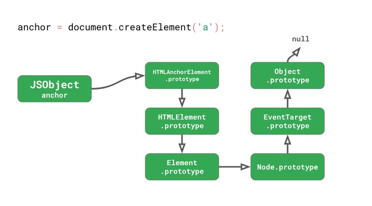 Оптимизация работы с прототипами в JavaScript-движках - 17