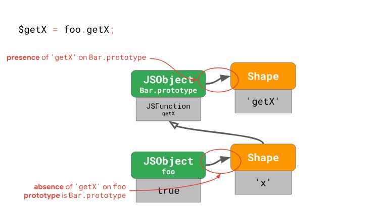 Оптимизация работы с прототипами в JavaScript-движках - 18