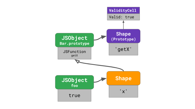 Оптимизация работы с прототипами в JavaScript-движках - 19