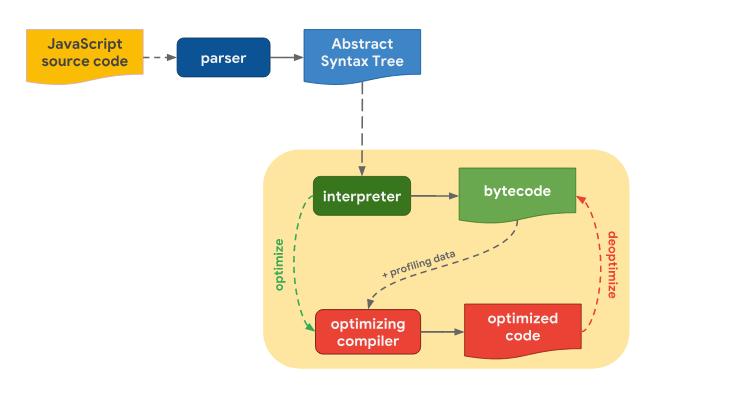 Оптимизация работы с прототипами в JavaScript-движках - 2