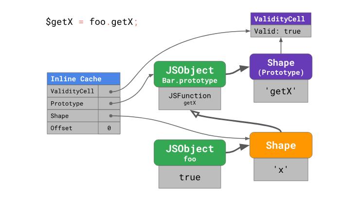 Оптимизация работы с прототипами в JavaScript-движках - 20