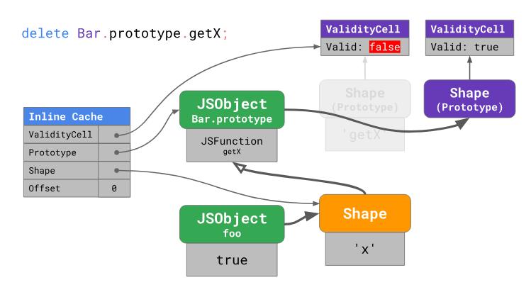 Оптимизация работы с прототипами в JavaScript-движках - 21
