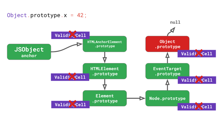 Оптимизация работы с прототипами в JavaScript-движках - 22